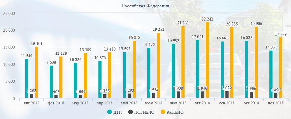 Статистика ГИБДД по авариям – риск езды без страховки ОСАГО