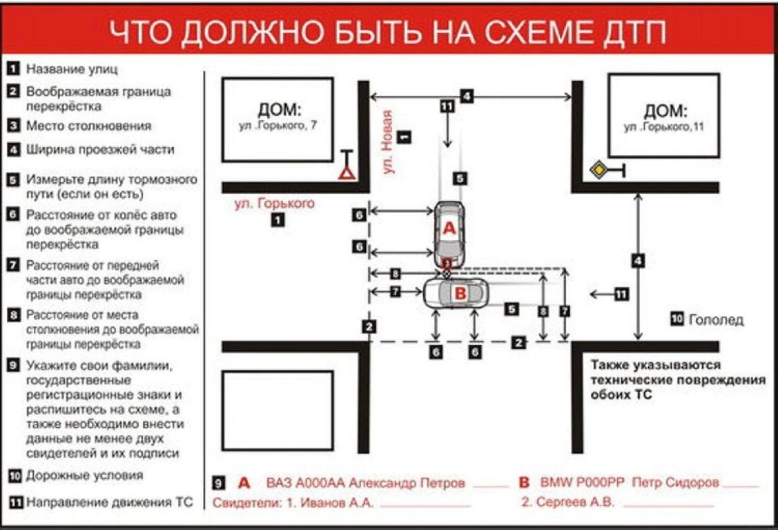 Инструкция по составлению схемы ДТП