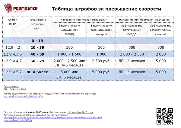 Таблица штрафов запревышение скорости с1сентября 2013года