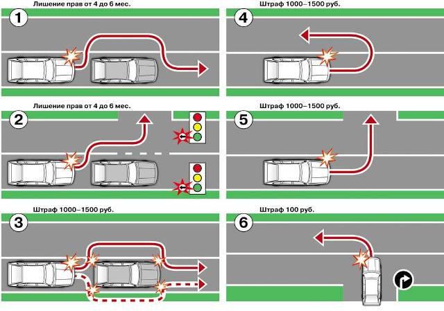 нарушение разметки на дороге